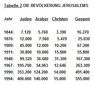 Bevölkerungsentwicklung Jerusalem