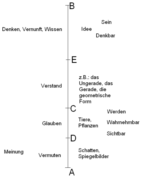 Liniengleichnis