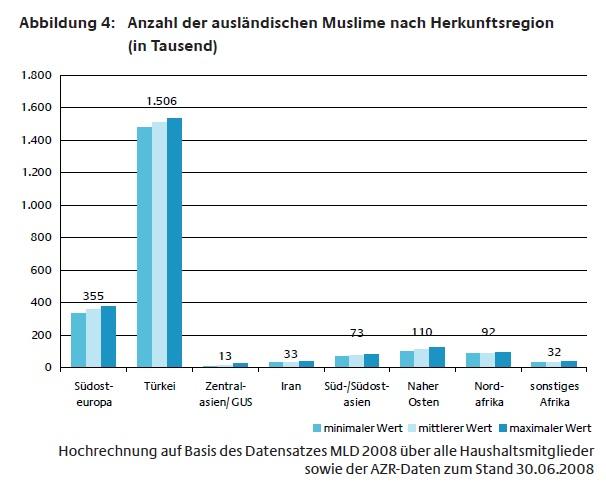 Muslime nach Herkunft