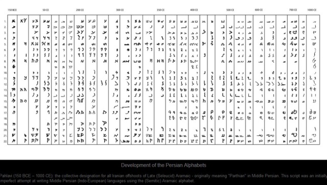 Vevelopment od persian Alphabet