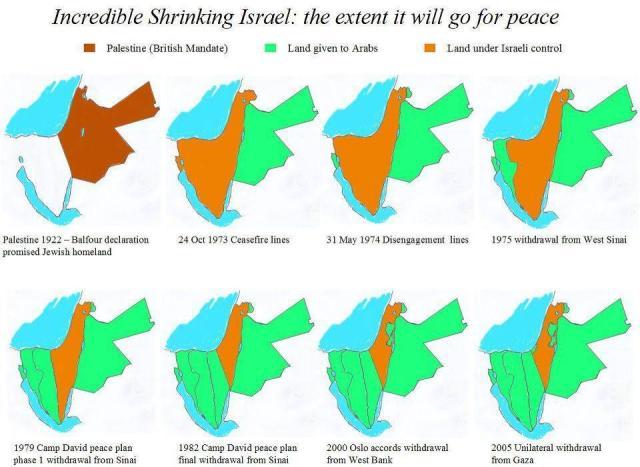 Israel schrumpft