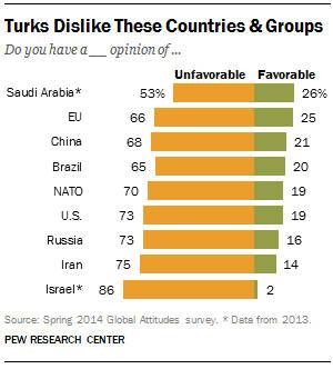 Turks dislike these countries