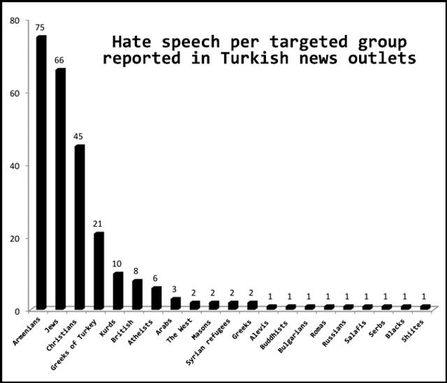 Hate_speech_in_Turkish_news_outlets | Author 	EtienneDolet