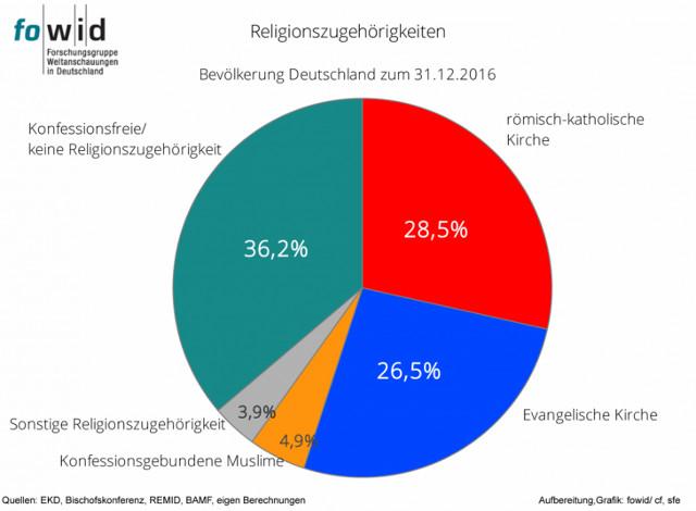 Religionszugehörigkeit Deutschland 2016