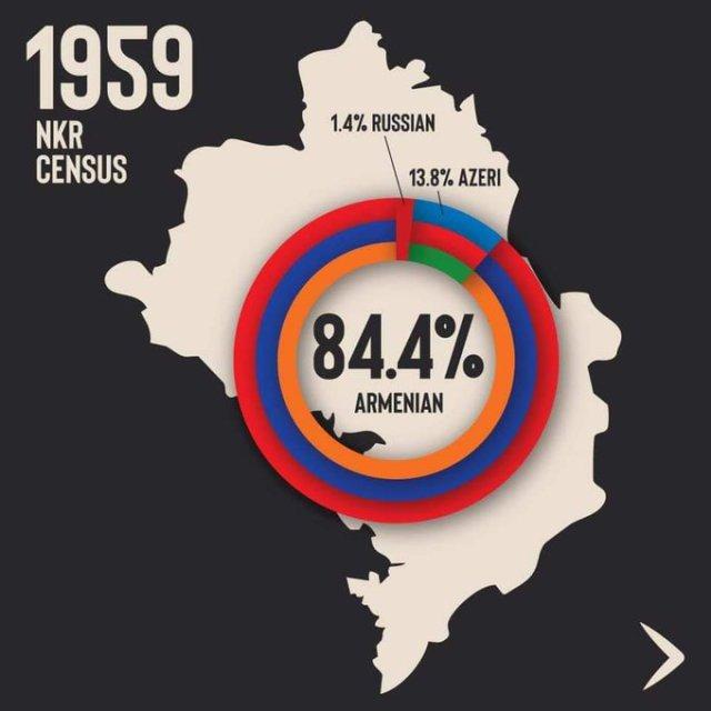 Facts About Artsakh/Nagorno-Karabakh 1